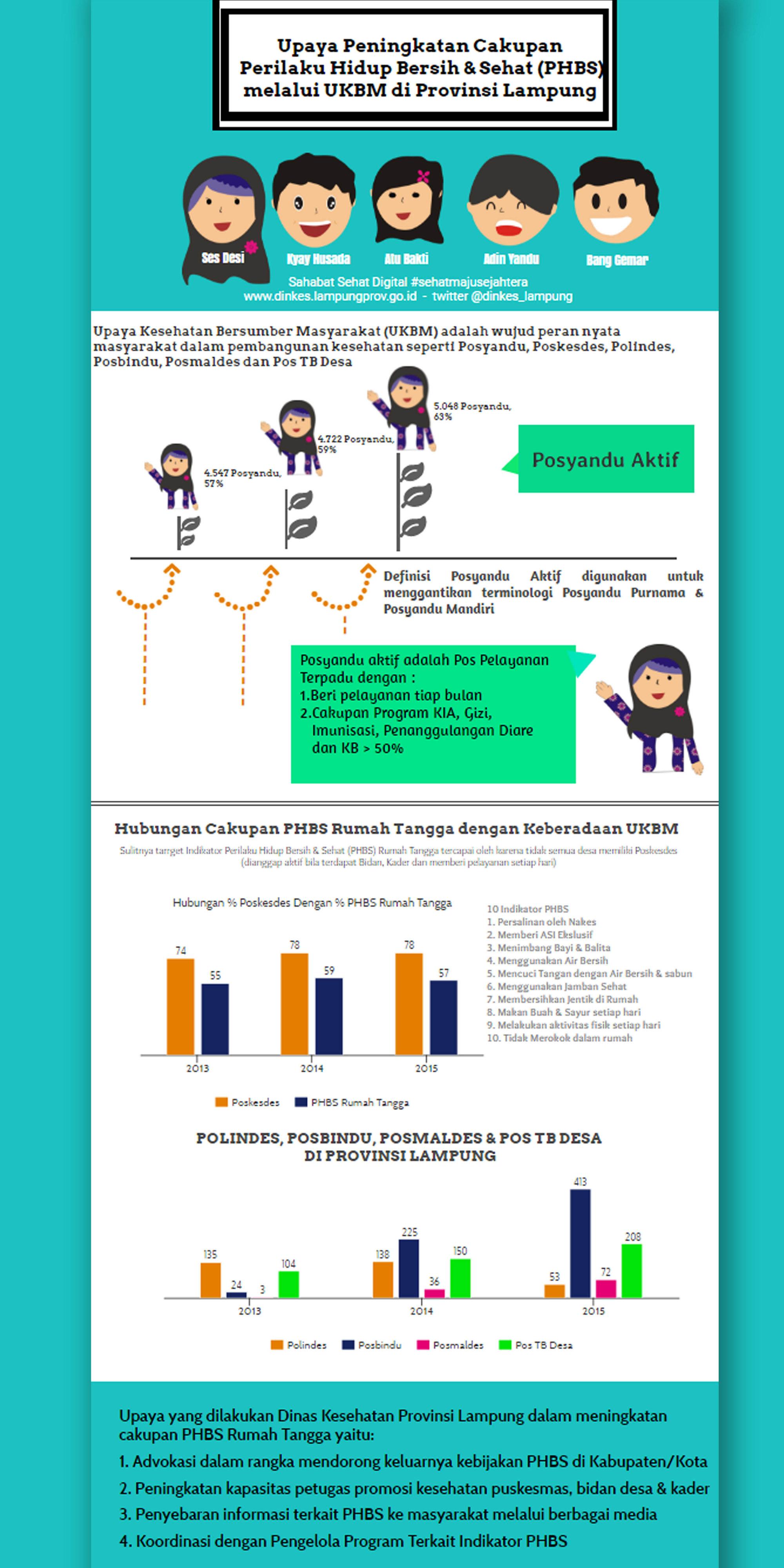 Upaya Peningkatan PHBS melalui UKBM