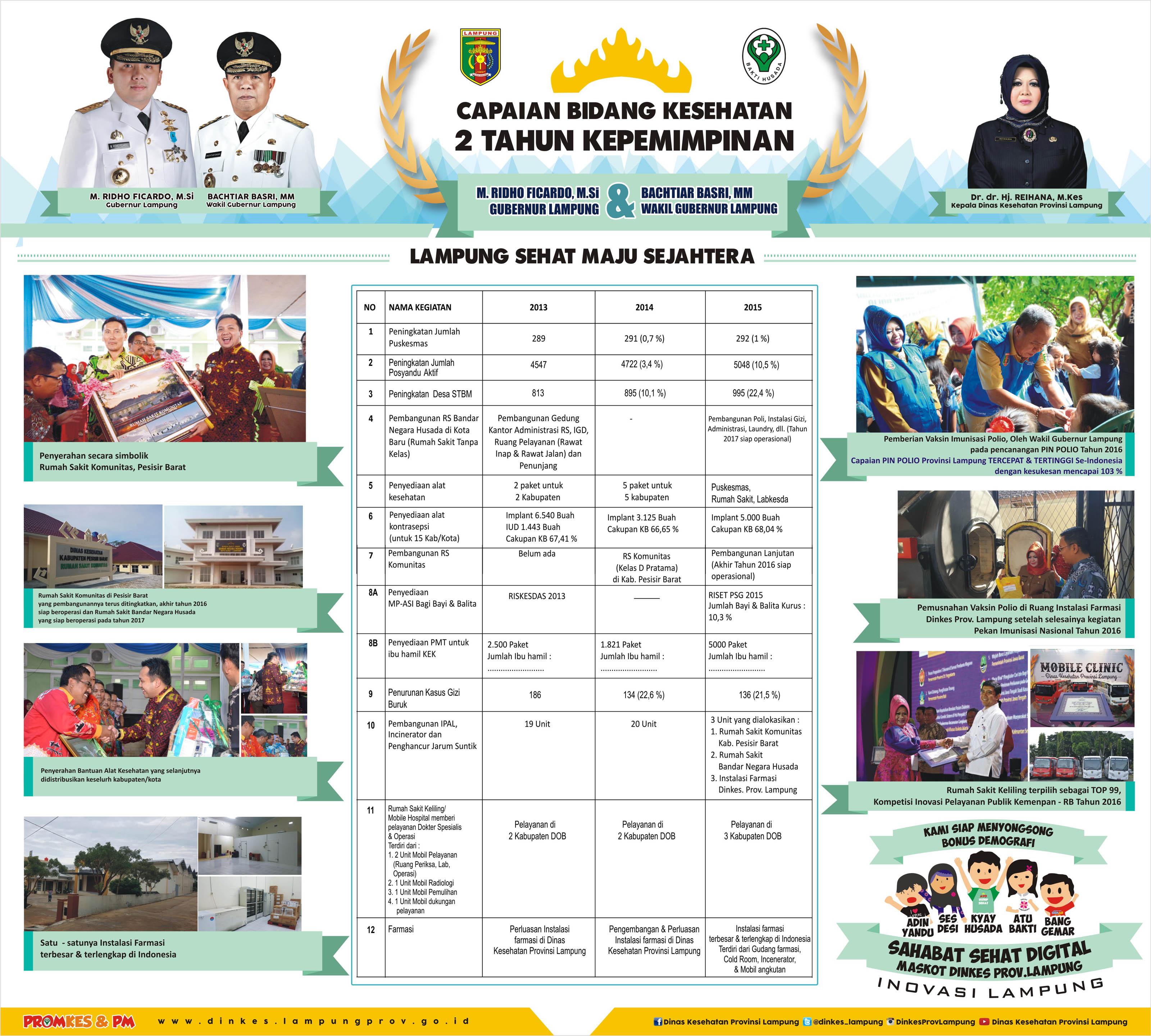 Capaian Bidang Kesehatan : 2 Tahun Kepemimpinan Gubernur & Wakil Gubernur Lampung