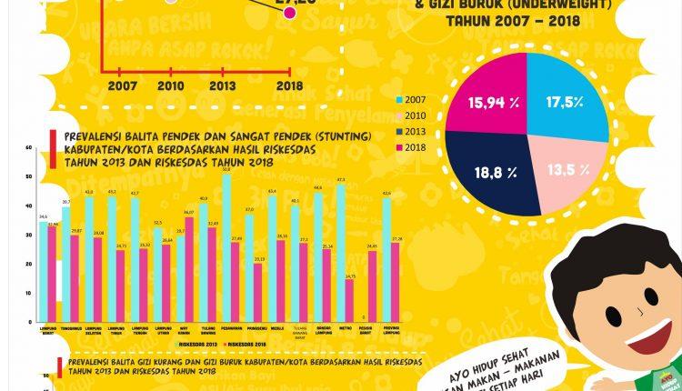 Capaian Penanganan Stunting di Provinsi Lampung
