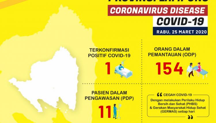 Infografis Update Situasi COVID-19 Provinsi Lampung 25 Maret 2020