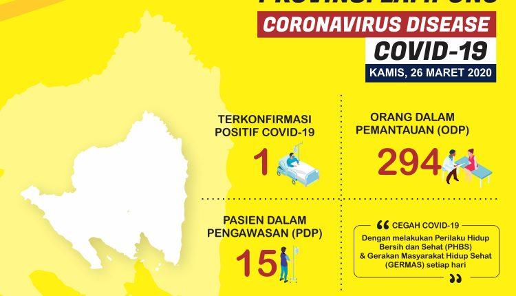 Infografis Update Situasi COVID-19 Provinsi Lampung 26 Maret 2020