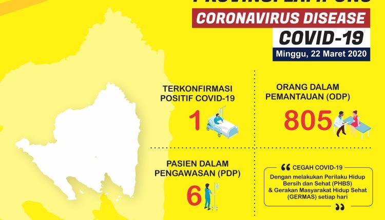 Update Situasi COVID-19 Provinsi Lampung 22 Maret 2020