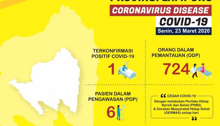 infografis UPDATE KASUS COVID19 LAMPUNG SENIN 23 MARET 2020