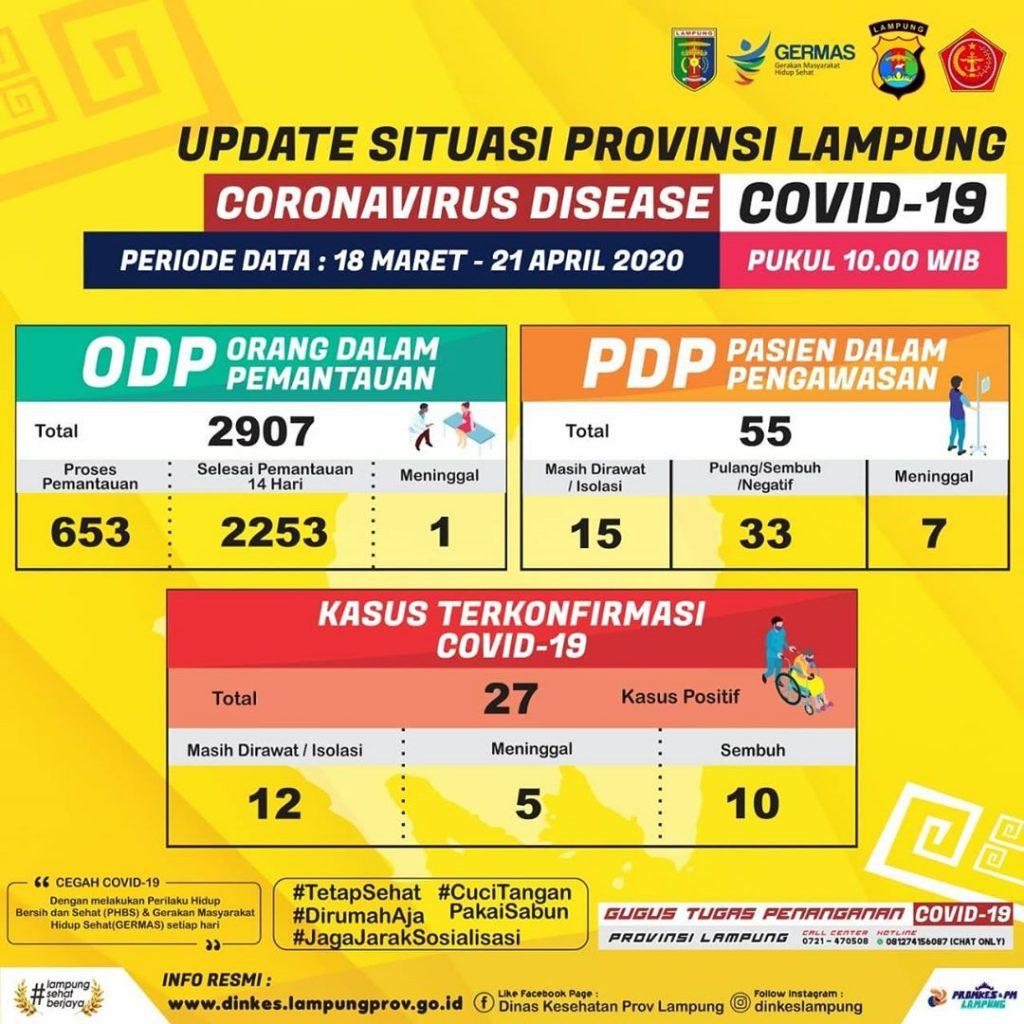 Infografis Update Situasi COVID-19 Provinsi Lampung 21 April 2020 Pukul 10.00